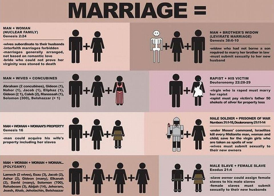 What is marriage in the bible